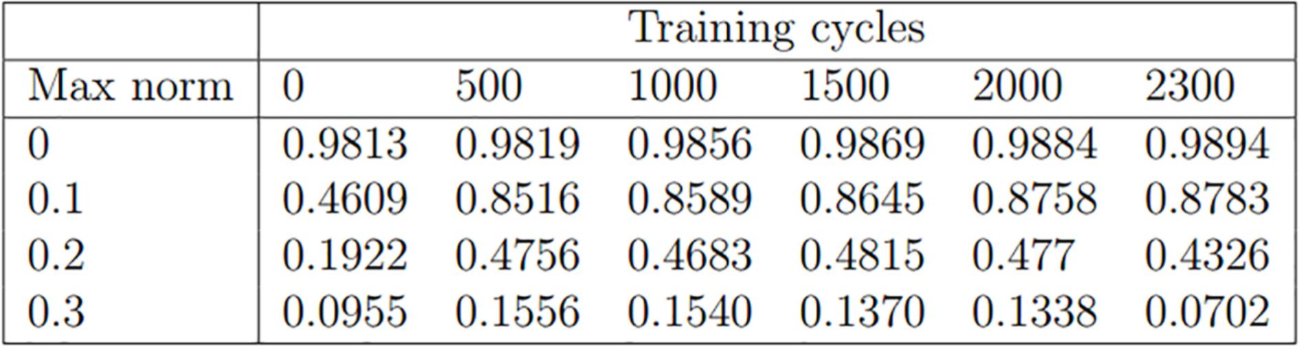 Table 1: Adversarial accuracy, 2:1 training ratio