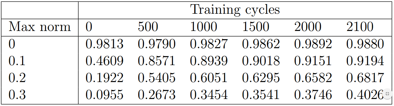 Table 2: Adversarial accuracy, 4:1 training ratio