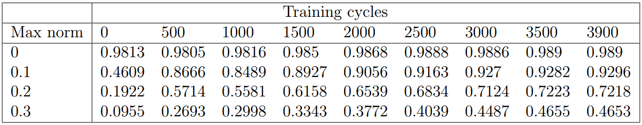Table 3: Adversarial accuracy, 6-8-12 stepped training ratio