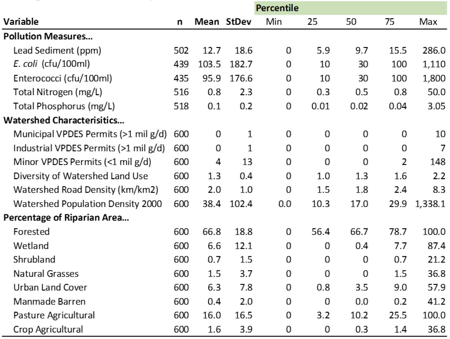Table       SEQ Table \* ARABIC     1      . Descriptive Statistics of Key Variables from ProbMon Data.