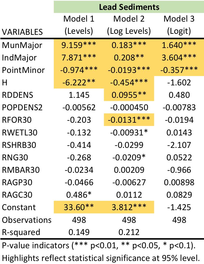 Table       SEQ Table \* ARABIC     3      . Regression Results for Lead Sediments.