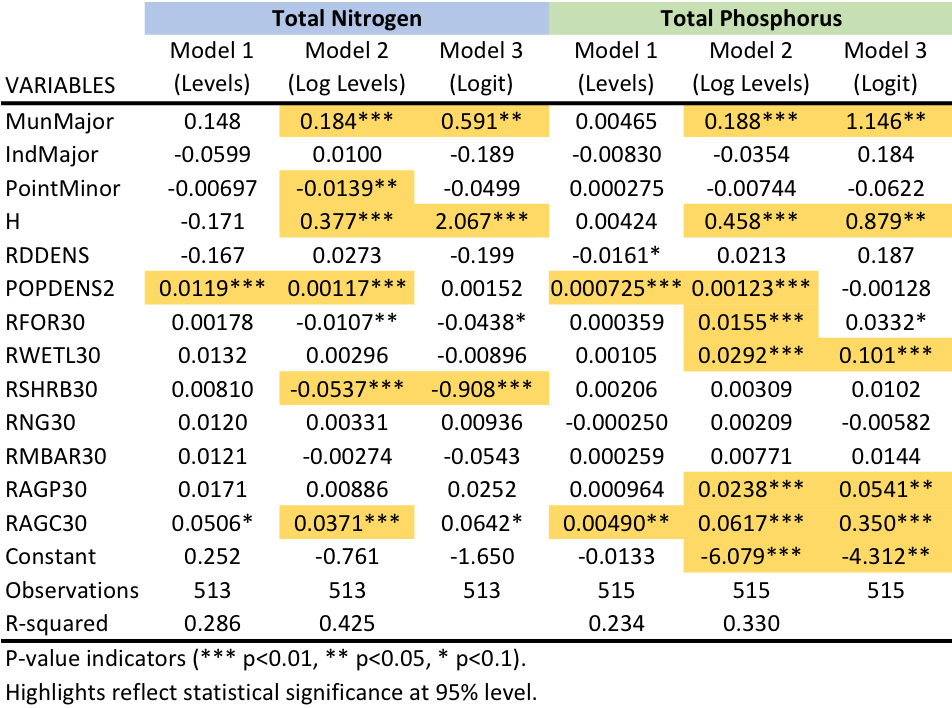 Table       SEQ Table \* ARABIC     5      . Regression Results for Nutrients.