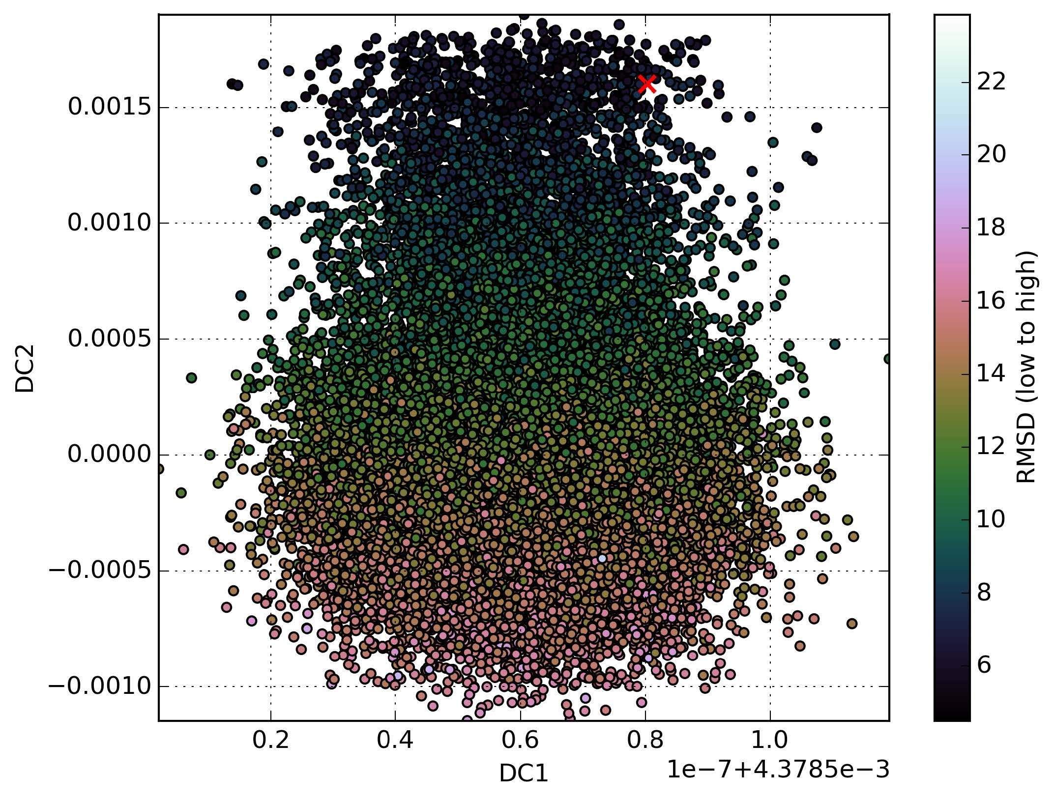 Figure 1. Results presented here are the structural data for 1HHP, the aspartyl protease from HIV-1 isolate BRU, projected on the top two diffusion coordinates. The amount of variance captured by the coordinates is unknown due to the use of ARPACK. Points are color coded based on their lRMSD from the native, marked by the red 'x'.