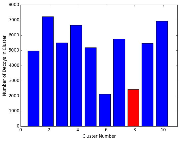 Figure 3. Results presented here the cluster sizes of k-means applied to 1HHP projected on the top 3000 diffusion coordinates. The cluster highlighted in red contains the native structure.