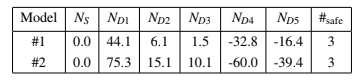 Table 2: Average net vote per district following redistricting via the FH method.