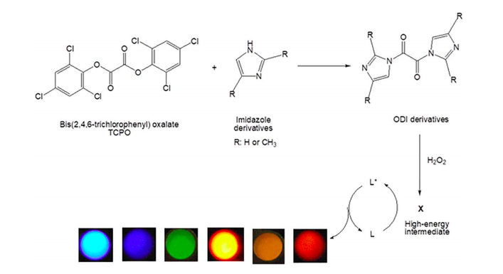 Scheme 1.  Reaction mechanism of ODI-CL.  X  is high-energy intermediate.  L  is luminophore in the ground state.  L*  is luminophore in the excited state. R is H or CH3.