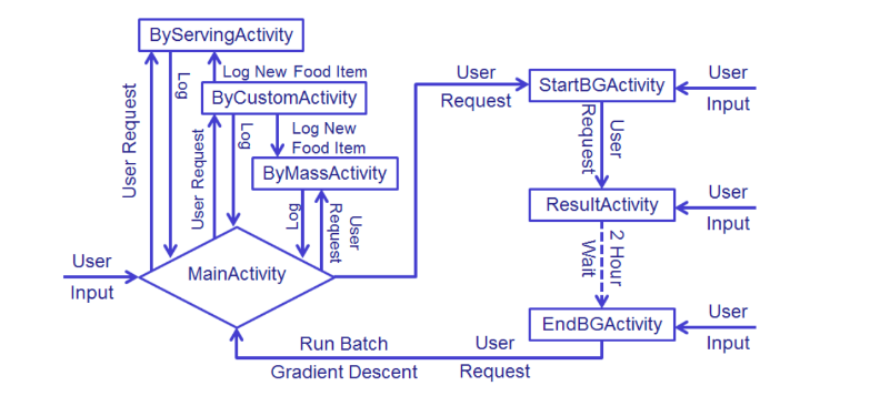 Figure 1: Programmatic Flow-Chart of Single Meal Entry