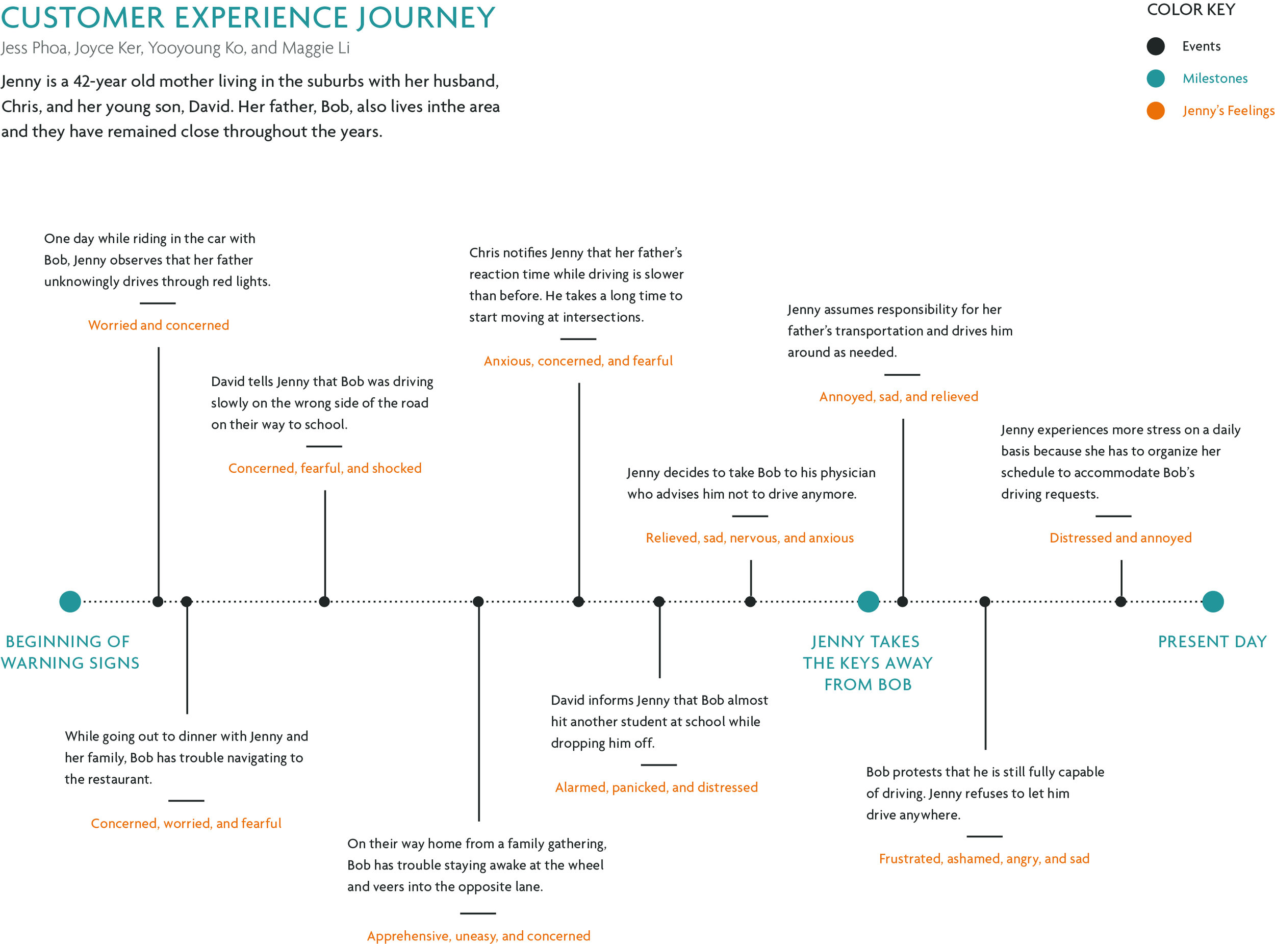 Current customer experience journey without Trek