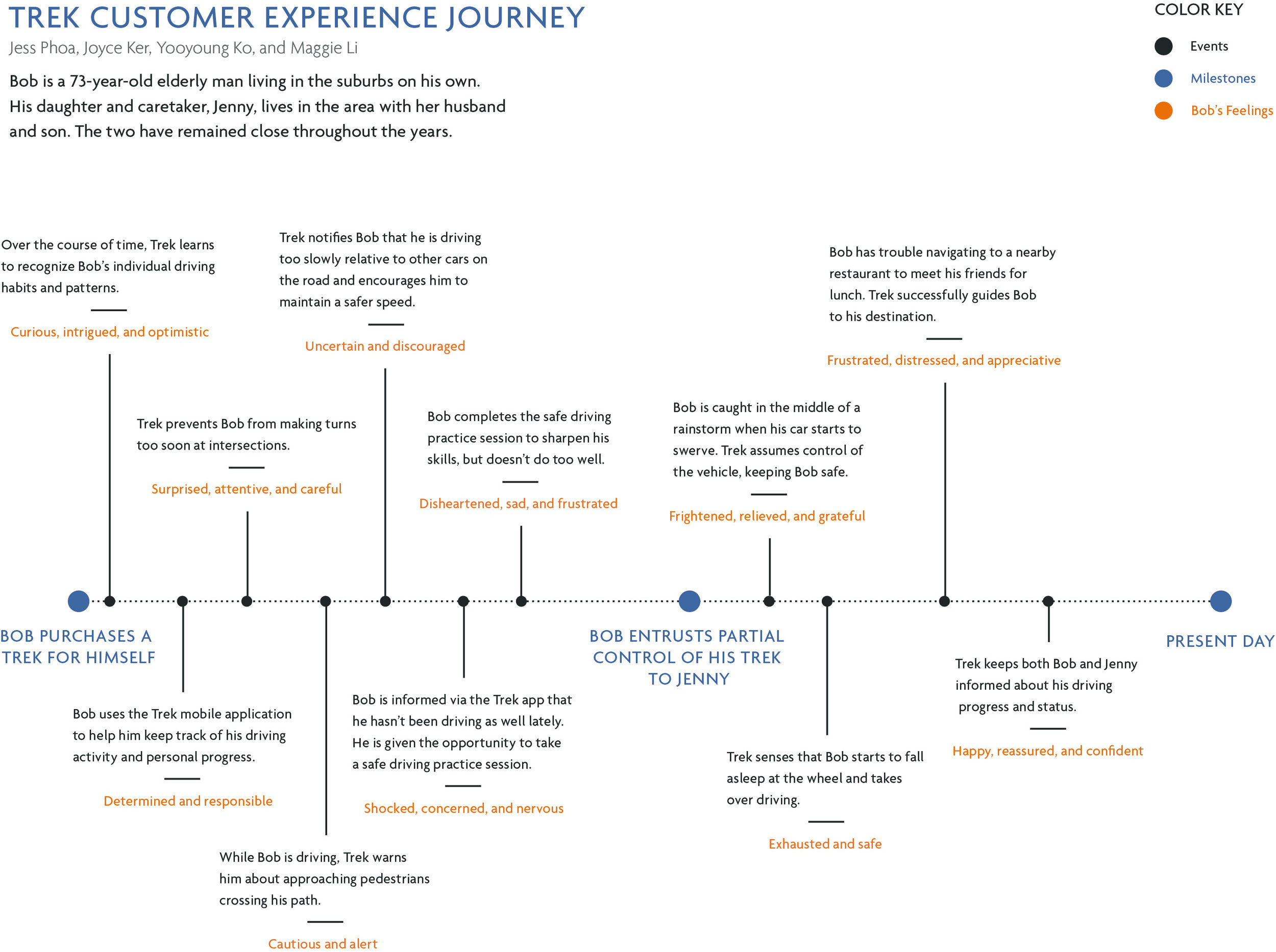 Proposed Trek customer experience journey