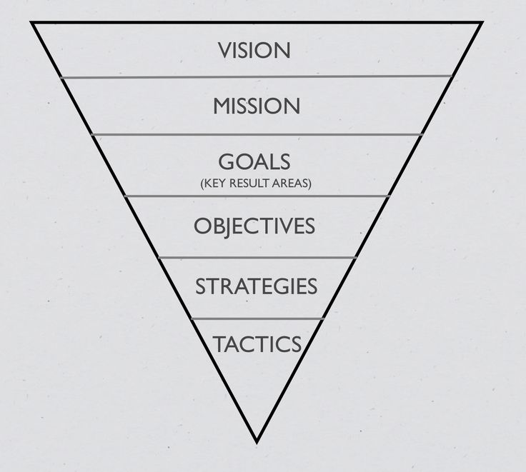 Strategy Hierarchy Image.jpg