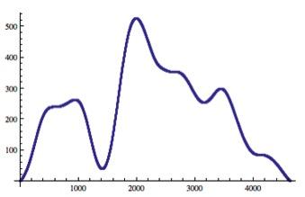 "0    false          18 pt    18 pt    0    0       false    false    false                                         /* Style Definitions */ table.MsoNormalTable {mso-style-name:""Table Normal""; mso-tstyle-rowband-size:0; mso-tstyle-colband-size:0; mso-style-noshow:yes; mso-style-parent:""""; mso-padding-alt:0in 5.4pt 0in 5.4pt; mso-para-margin:0in; mso-para-margin-bottom:.0001pt; mso-pagination:widow-orphan; font-size:10.0pt; font-family:""Times New Roman""; mso-ascii-font-family:Cambria; mso-ascii-theme-font:minor-latin; mso-hansi-font-family:Cambria; mso-hansi-theme-font:minor-latin;}       Fig. 3.18. Applied force on pad (lbs) vs. impact time (0.01 ms)"