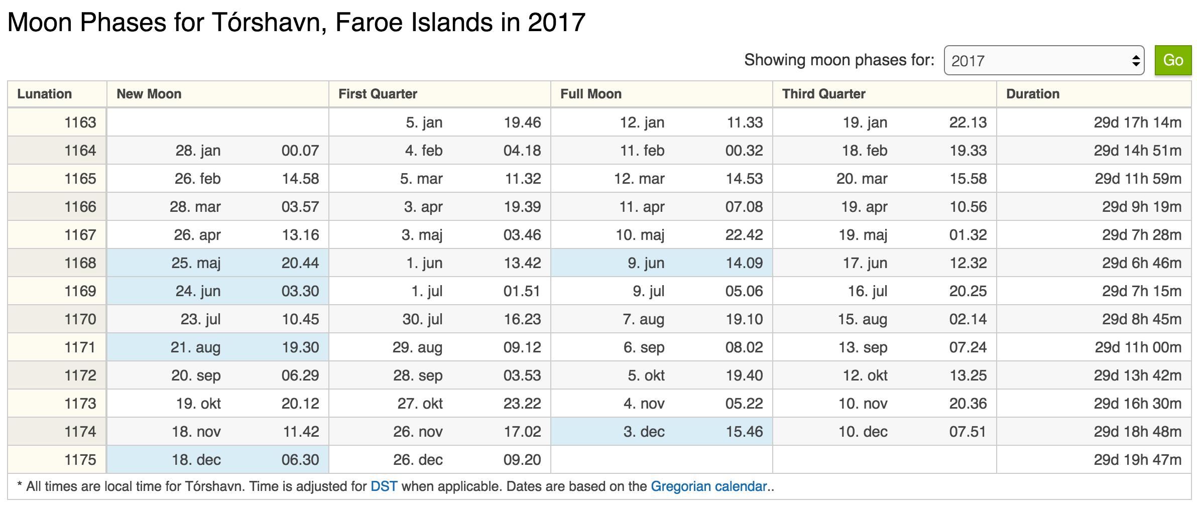 Credit: http://www.timeanddate.com/moon/phases/faroe/torshavn?year=2017