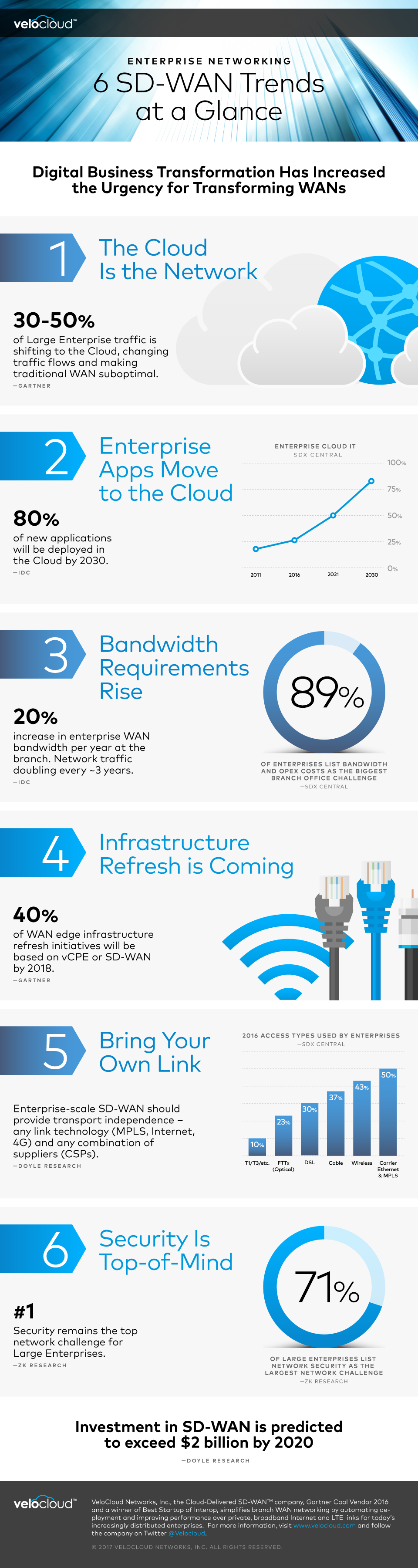 infographic-sd-wan-enterprise-trends.png