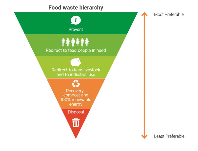 Foodwastepyramid_Thegreenlightcollective.com