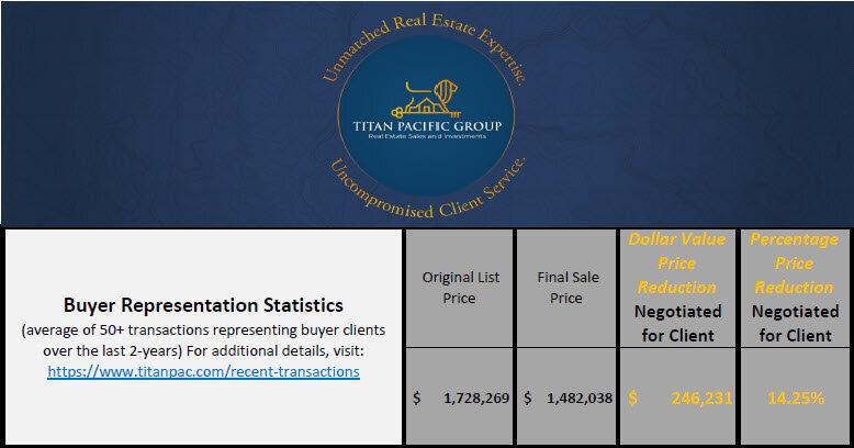 Buyer representation Statisticsv3.jpg