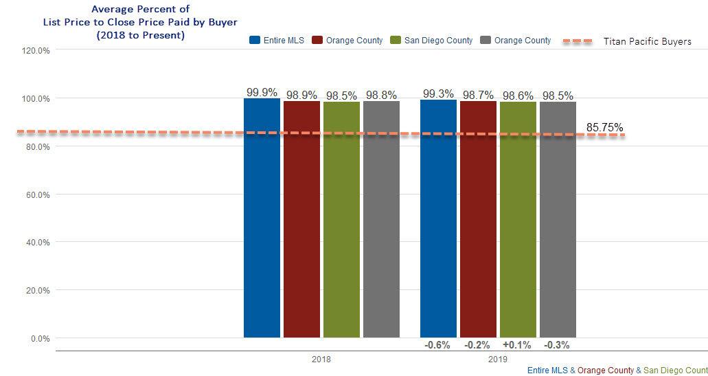 TPG Buyer Representation Stats (3).jpg