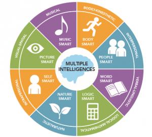 Gardner's Multiple Intelligences