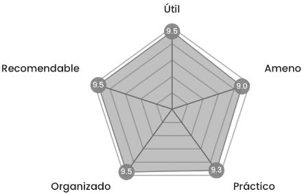 Valoración del taller de efectividad personal