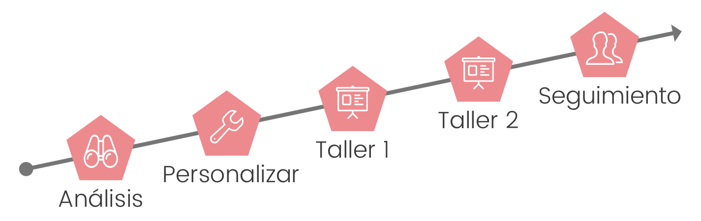 El proceso de transformación personalizada de KENSO