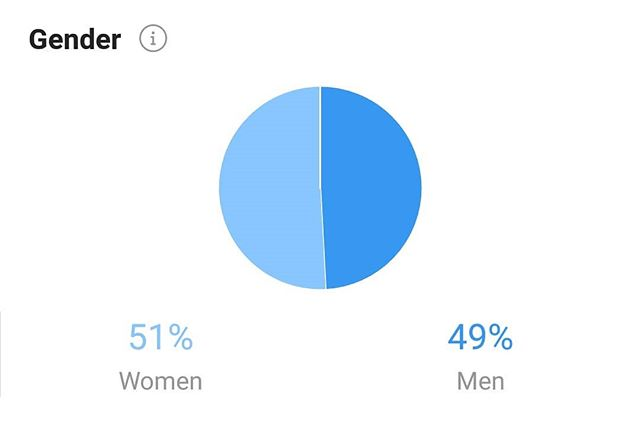 Nice stat from our Instagram Insights! #parity #equality