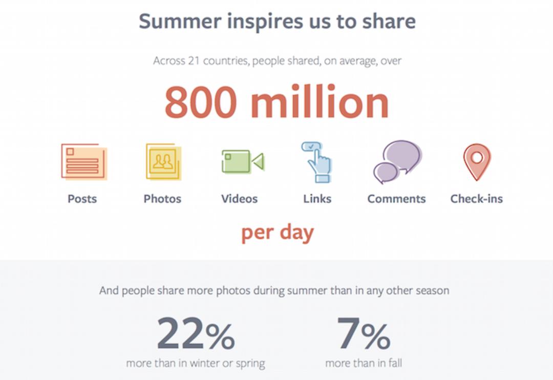 Facebook Business teki tutkimuksen 2017, jossa kävi ilmi että 21 maassa tehtiin päivässä 800 miljoona päivitystä, ladattiin kuvia ja videoita, jaettiin linkkejä, kommentoitiin ja tehtiin paikkamerkintöjä Facebookissa. Ihmiset olivat myös aktiivisempia Facebookissa kesällä kuin keväällä tai syksyllä.