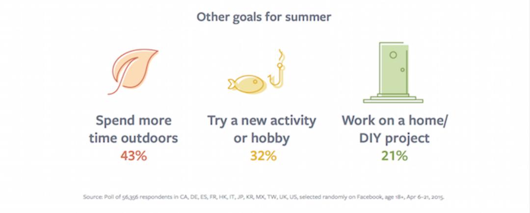 """Kesän 2017 ykköstavoite Facebook Busineksen tutkimuksen mukaan oli lähes puolella vastaajista """"Get in shape"""" eli syödä fiksusti ja liikkua. Loput vastauksista olivat ulkona liikkuminen, uuden harrastuksen hankkiminen tai kotiremontin tms tekeminen."""
