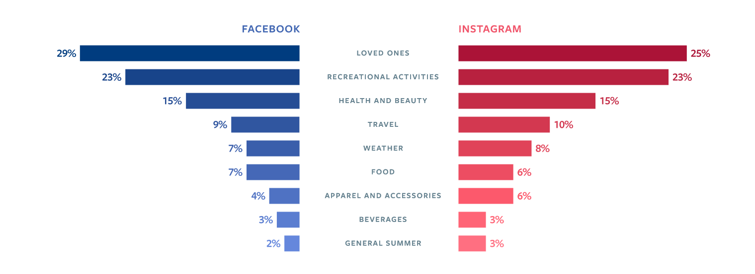 Puheenaiheet kesällä 2016 Facebookin mukaan olivat perhe ja ystävät, virkistystoiminta, kauneus ja terveys sekä matkustaminen.