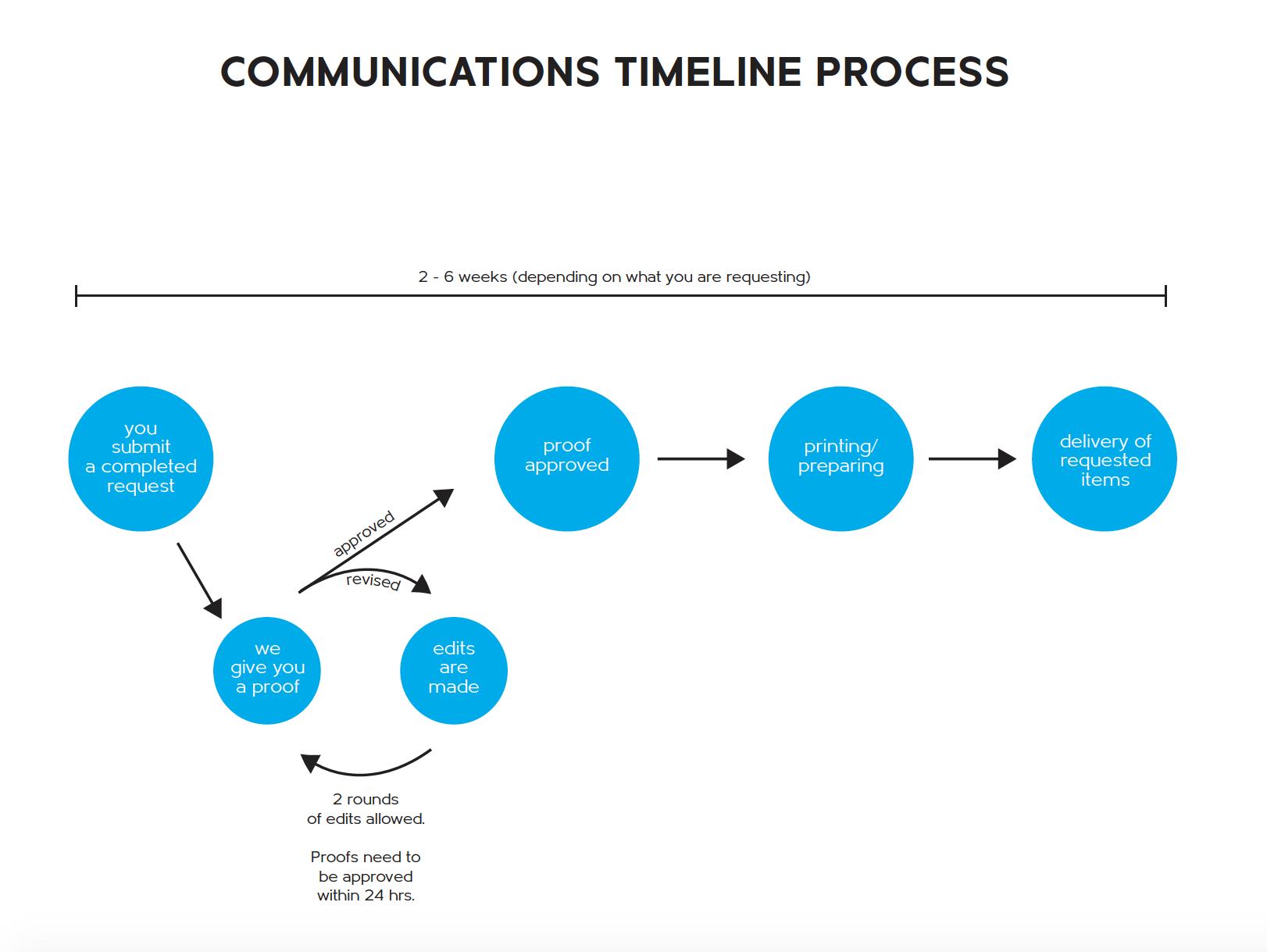 Comms Process screenshot.png