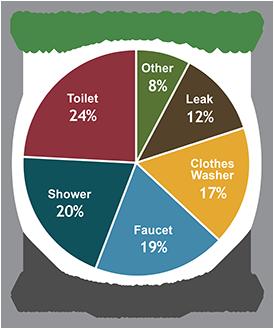 Household water usage statistics. Photo from the U.S. EPA