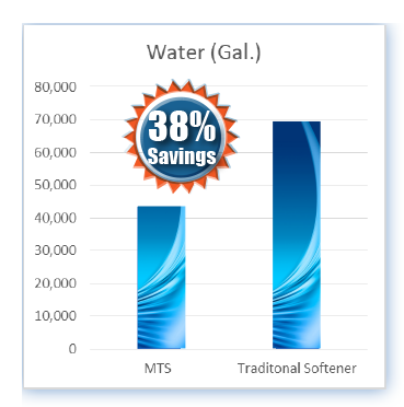 Case Study - Water.png