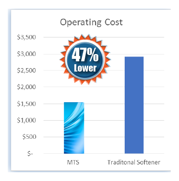 Case Study - Operating Costs.png