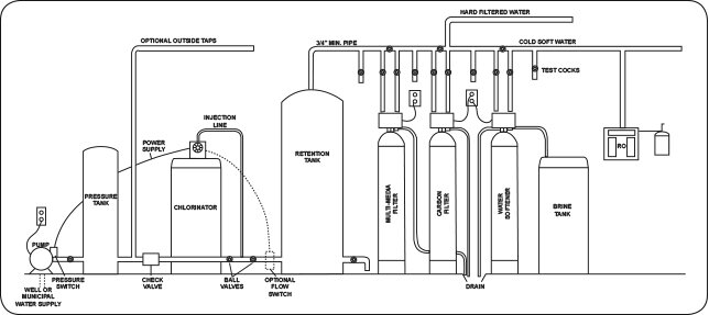 Chlorination Set Up Diagram.jpg