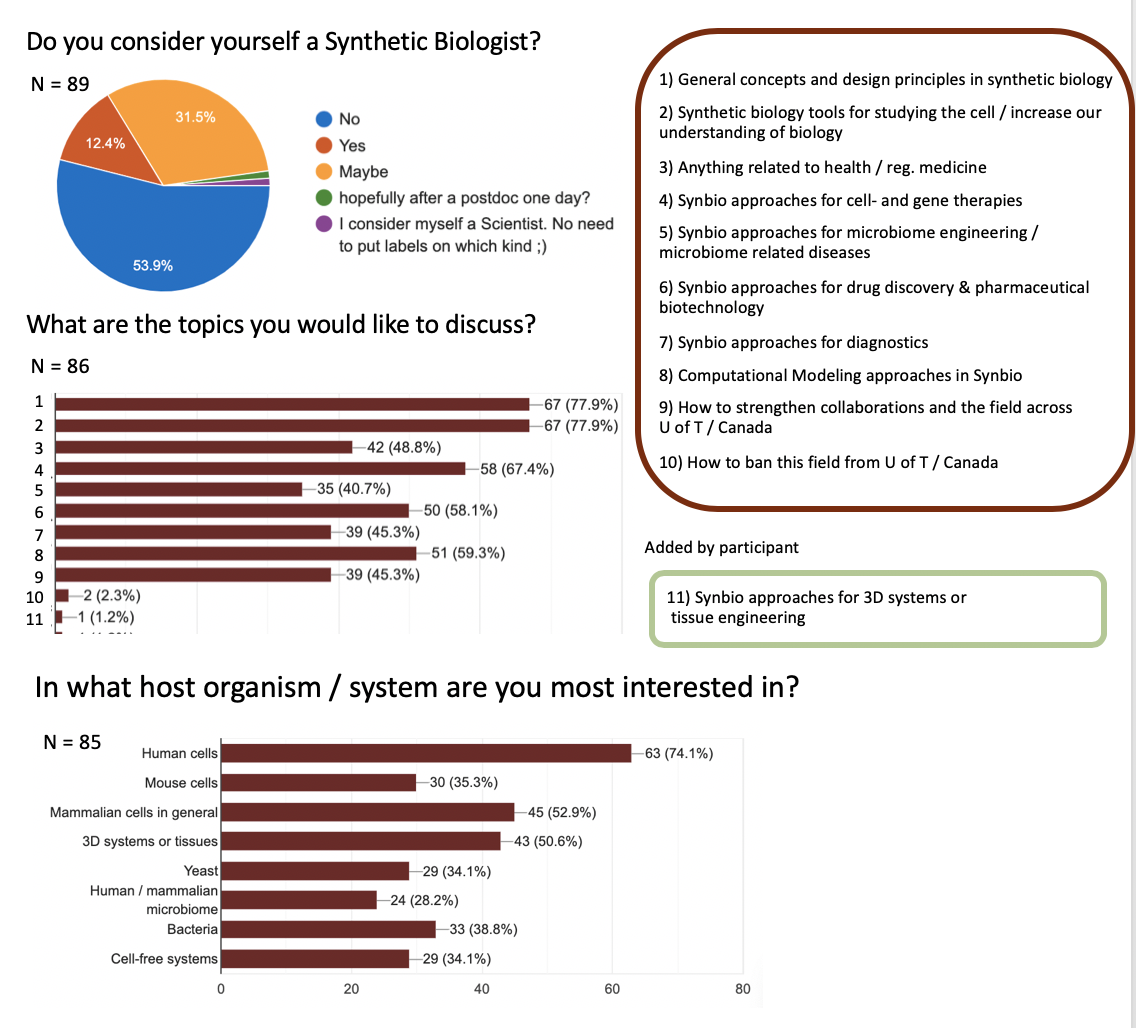 Figure 2: (a)  Attendees of the MbD Synthetic Biology Discussion Group and  (b)  how they define / think about synthetic biology