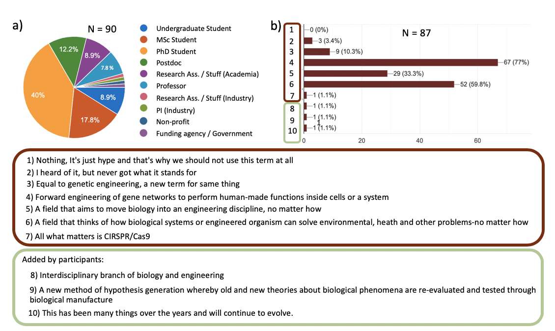 Figure 3:  Self-identification and interest in synthetic biology among the participants of the MbD Synthetic Biology Discussion Group