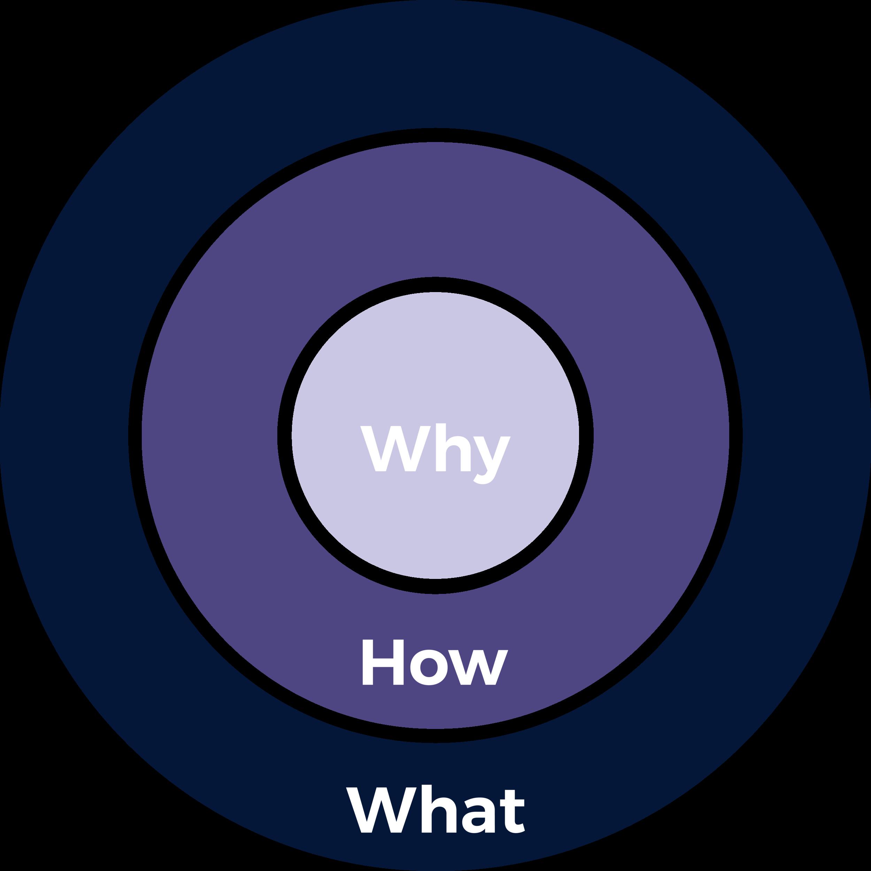 why circle diagram@2x.png