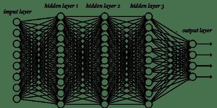 Schéma typique d'un réseau de neurones avec trois niveaux cachés. Les données sont à gauche, les résultats à droite. Entre les deux, il se passe des choses obscures. (image: Michael Nielsen)