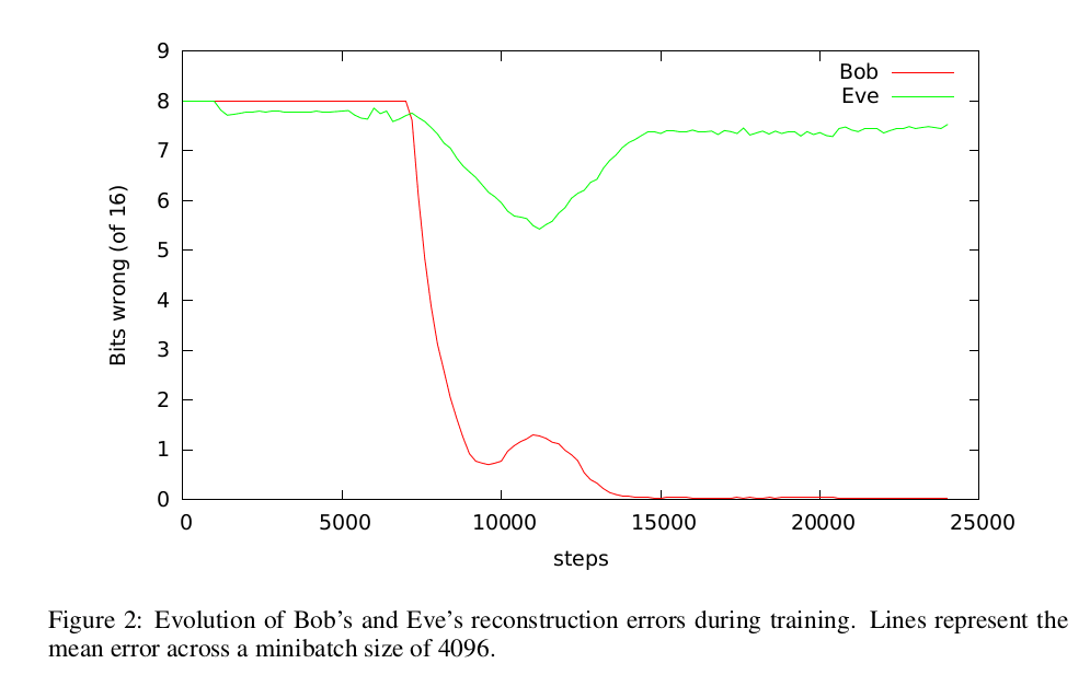 Graphe issu du papier de Google Brain