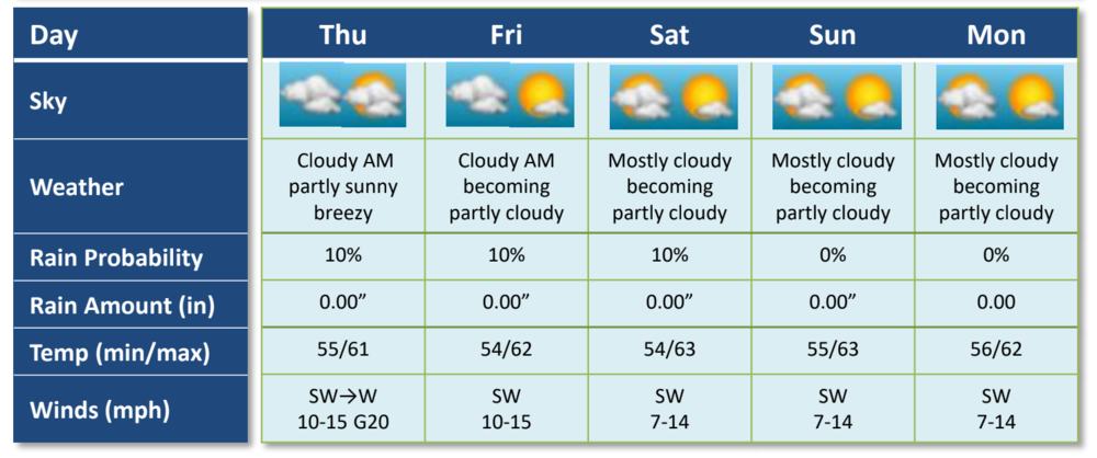 The four-day forecast by Stewart Williams as of Wednesday afternoon
