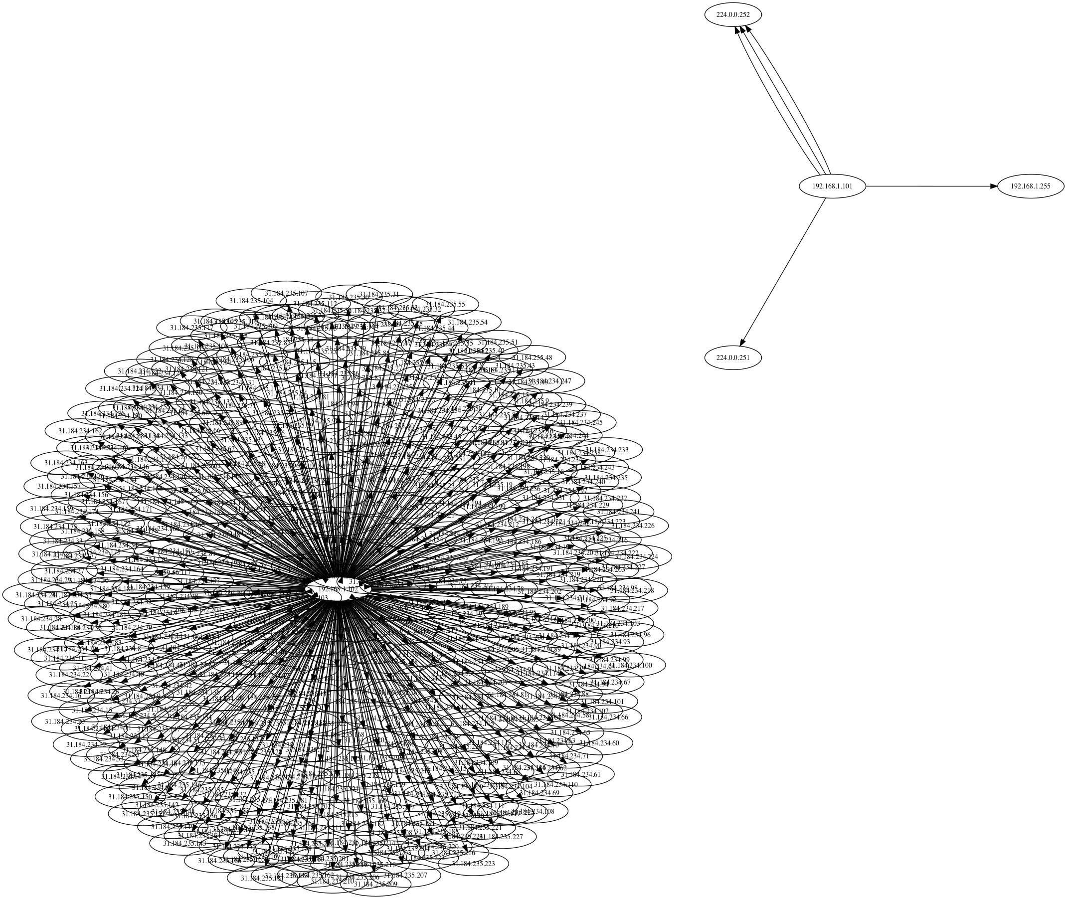 There are 400 connections in this graph.