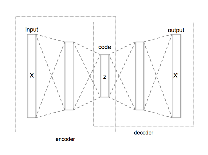 Autoencoder structure (reproduced from wikipedia)