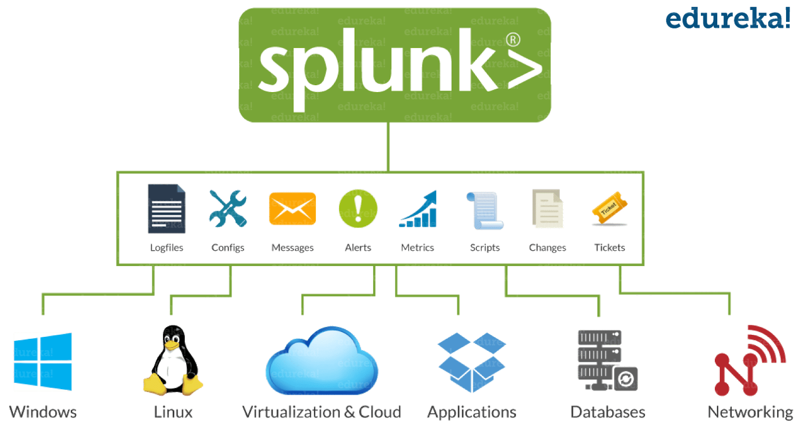 Overview of Splunk data ingestion capabilities and core functionality. Source:  https://www.edureka.co/blog/splunk-tutorial