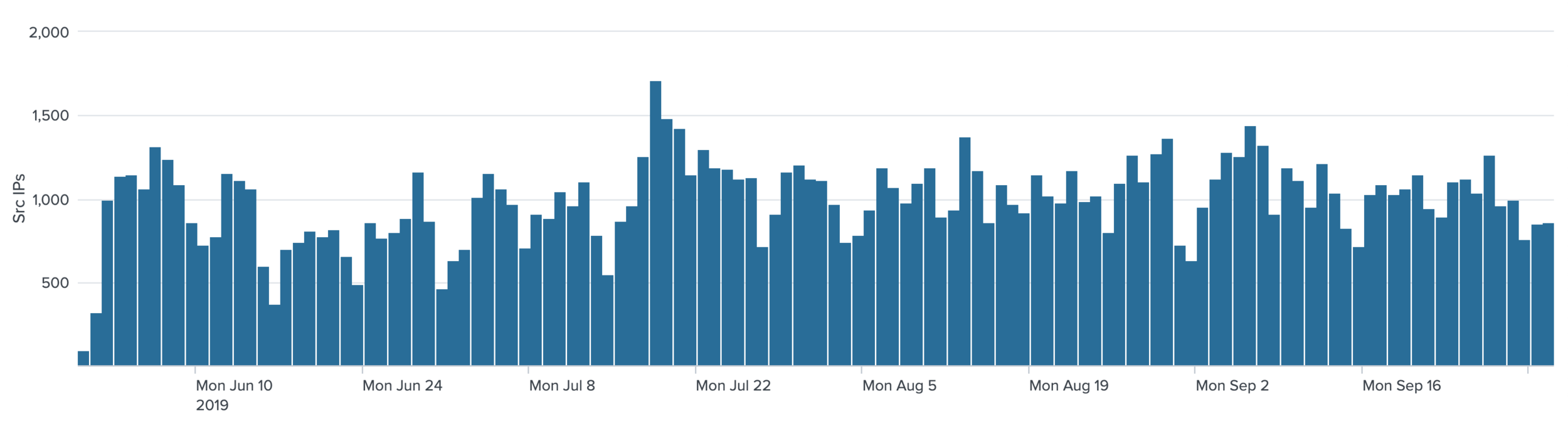 Figure 3 - Number of attacking IPs to our SMB Honeypot (1 device) from June 1st to October 1st. Source:  Aposemat Project .