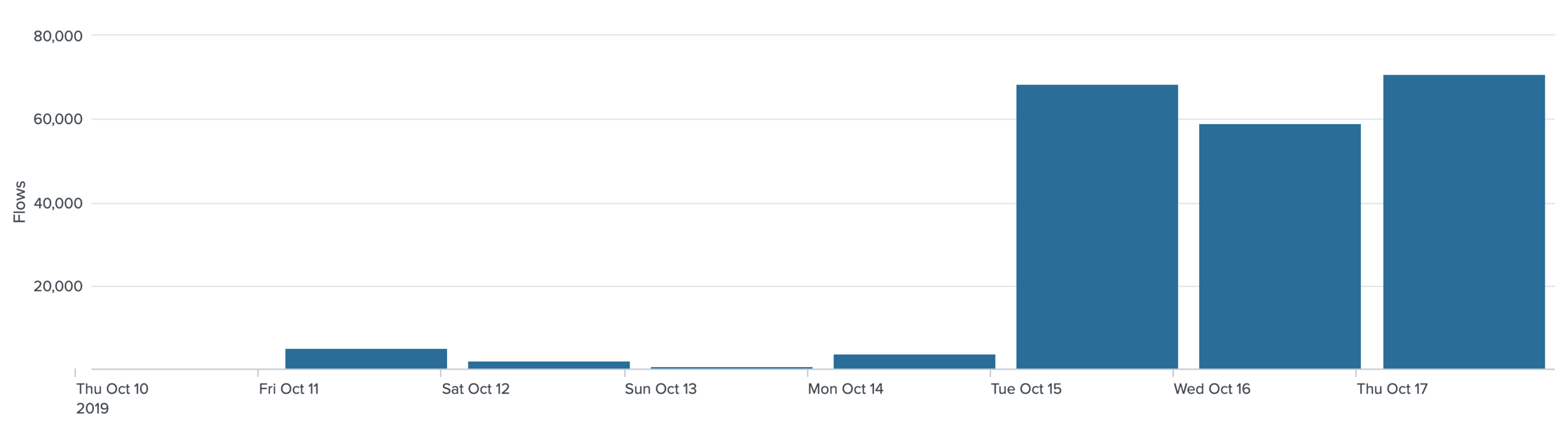 Figure 4: The number of connections spiked to more than 50000 on October 15th. Source:  Aposemat Project .