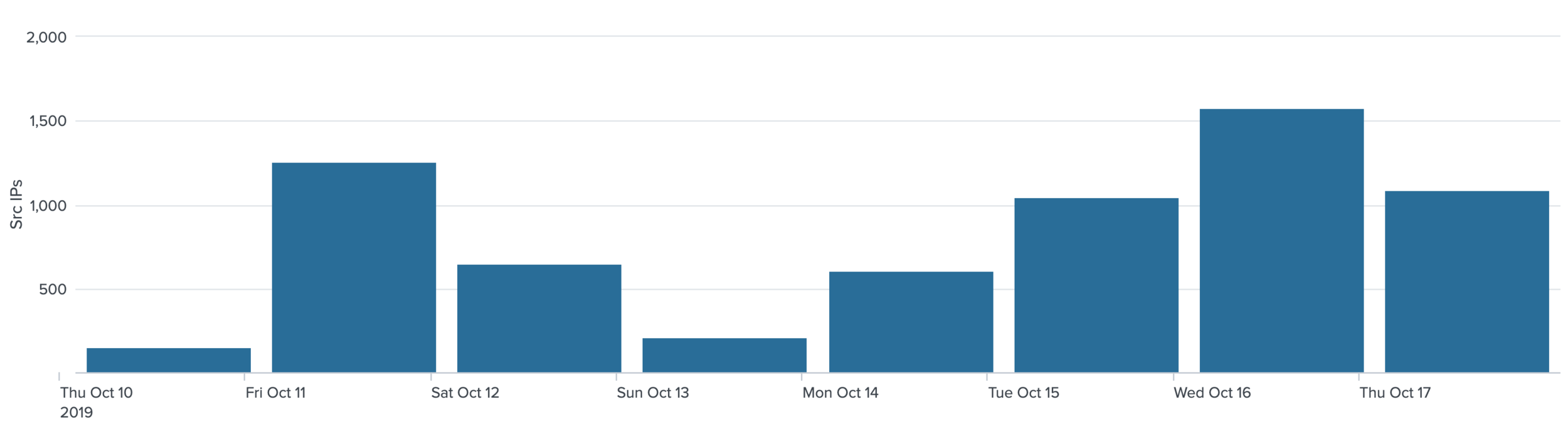 Figure 5 - The number of attacking IPs to the SMB Honeypot (1 device) during the days of the spike raised but not considerably. Source:  Aposemat Project .