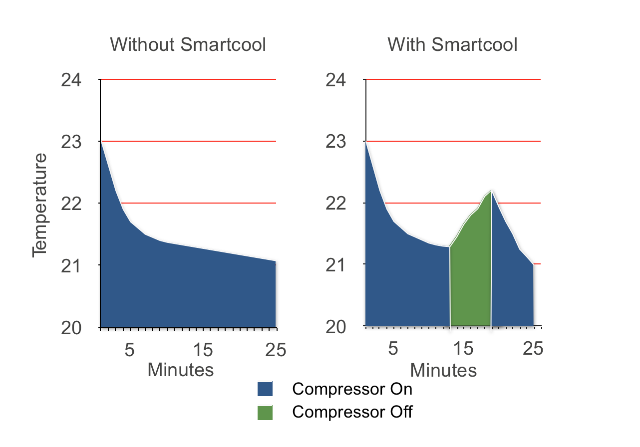 How Smartcool Saves — SMARTCOOL SYSTEMS