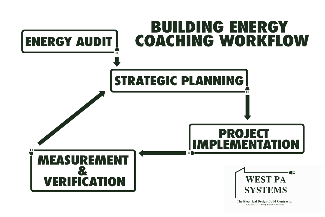 Building Energy Coaching Workflow.png