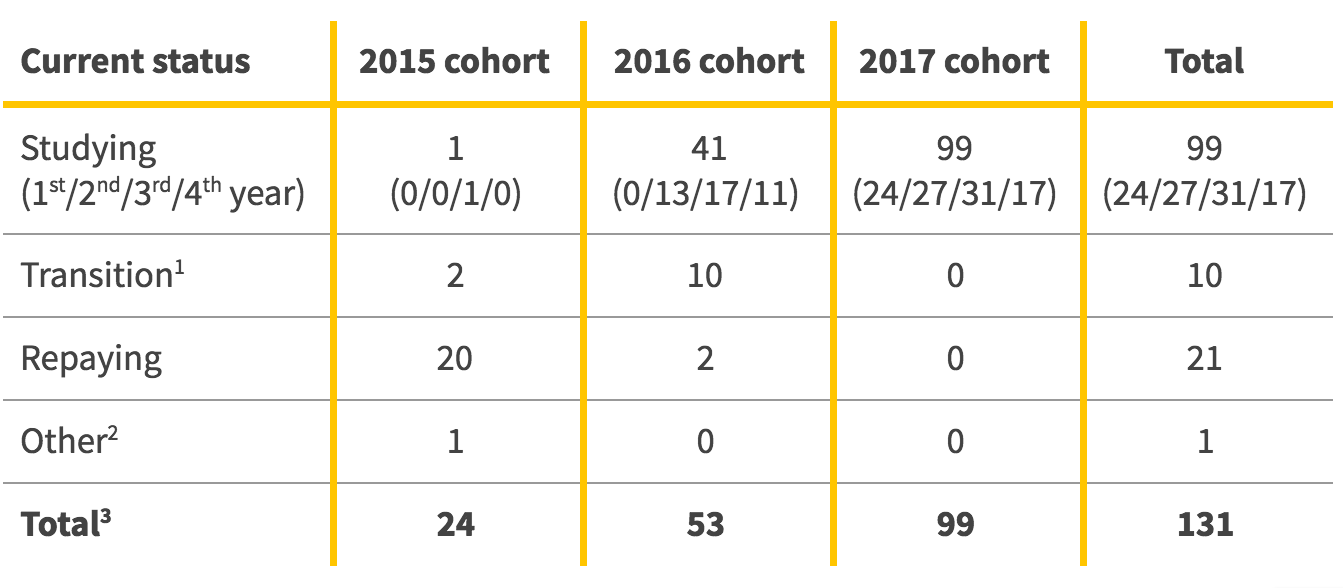 Table 1: Current study progress for your cohort and all Brighter students.  1) After graduating, students perform national service (a mandatory internship) and take 3 months on average to find their first job. 2) One student in the 2015 cohort has earned a MasterCard scholarship to study for her Masters in the US. She is using the repayment break clause in her contract to do so. 3) Continuing students from one cohort are also part of the next cohort (i.e. 3rd year students in the 2016 cohort are 4th year students in the 2017 cohort).
