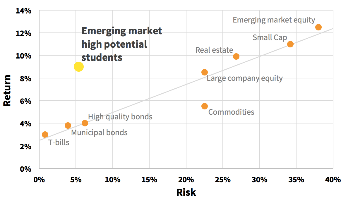 Expected return and risk (calculated as the return standard deviation) projected for average university students repaying a percentage of their income. Projections are based on 20 years of historic data including historic fluctuations in exchange rates between developing countries and investors' currency .