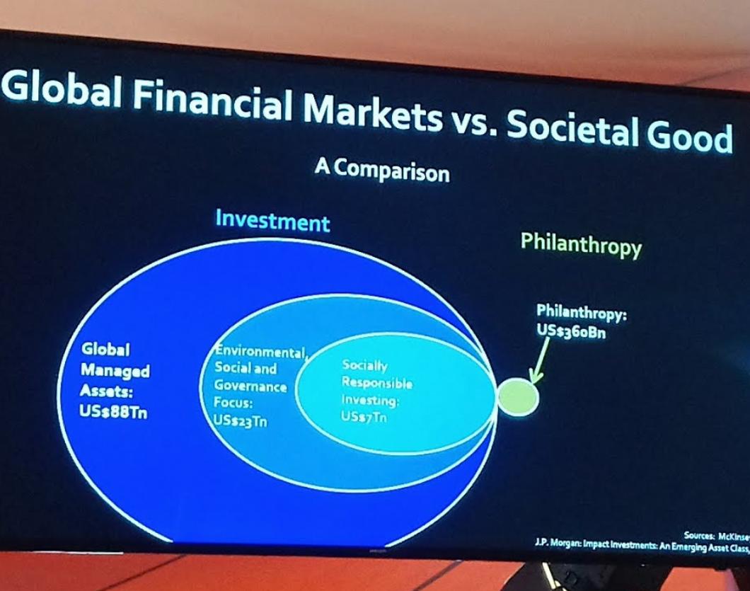 $23 trillion of ESG assets under management vs $360 billion in philanthropy - - McKinsey and JP Morgan data presented at Katapult Future Fest 2018