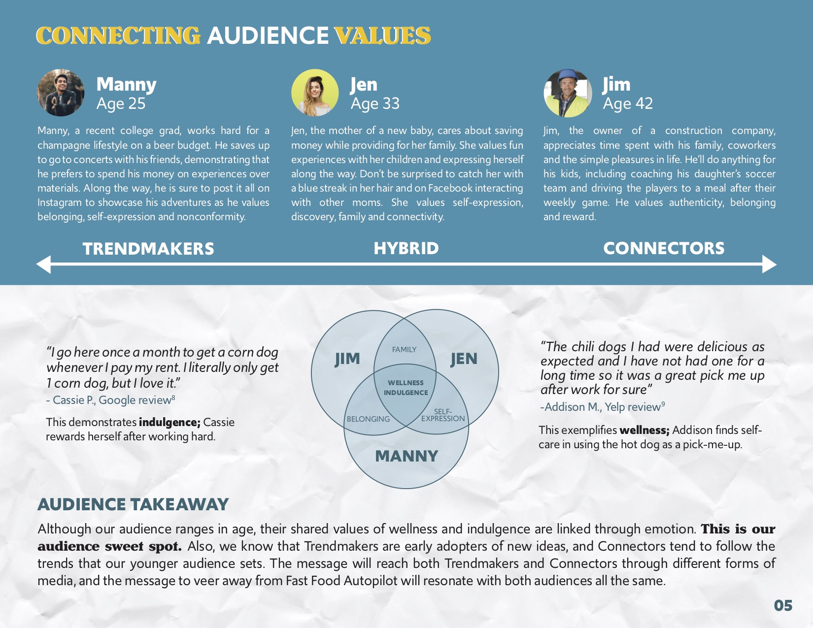 Like any successful campaign, we had to take a deep dive into who our audience truly is. We used demographic and psychographic evaluations along with qualitative and quantitative data to determine what our most penetrable audience would be, and how we would be able to reach them most successfully. This resulted in us finding our Audience Sweet Spot. My role in this was creating our fictional personas, focus grouping, pulling examples from social listening, completing in-store observations, and creeping on strangers buying hot dogs at grocery stores.